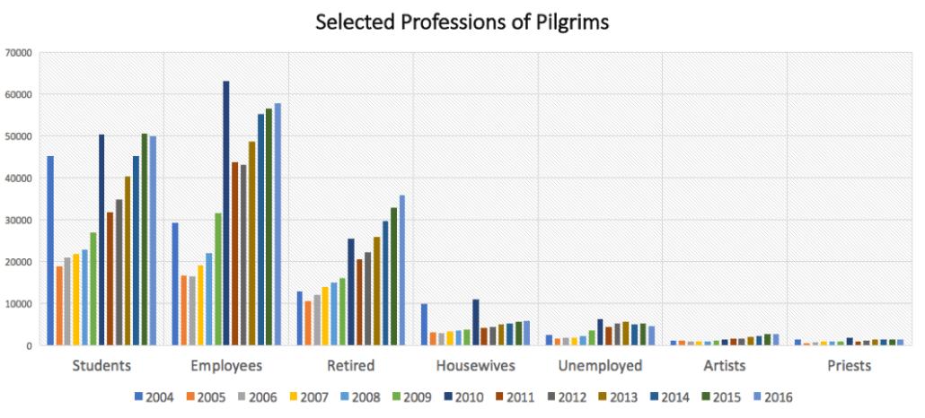professions of pilgrims