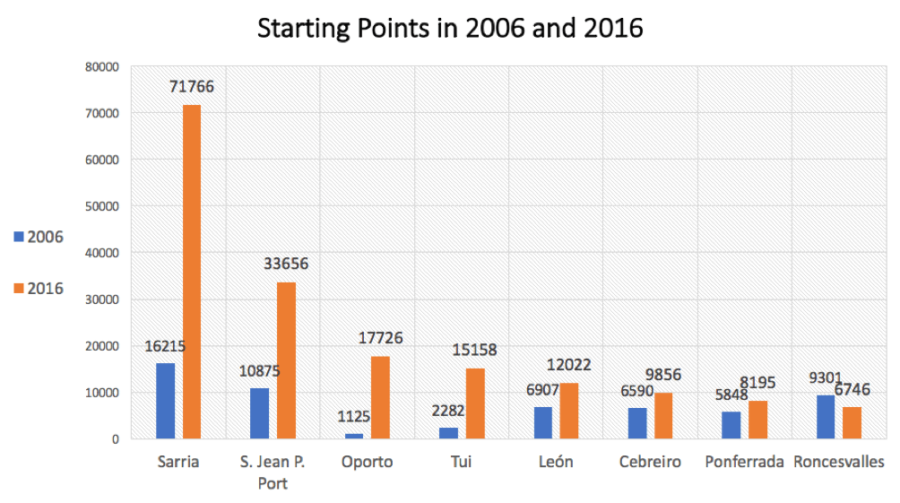 start points 2006 and 2016