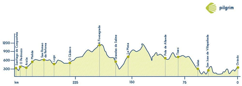 Camino Primitivo Map