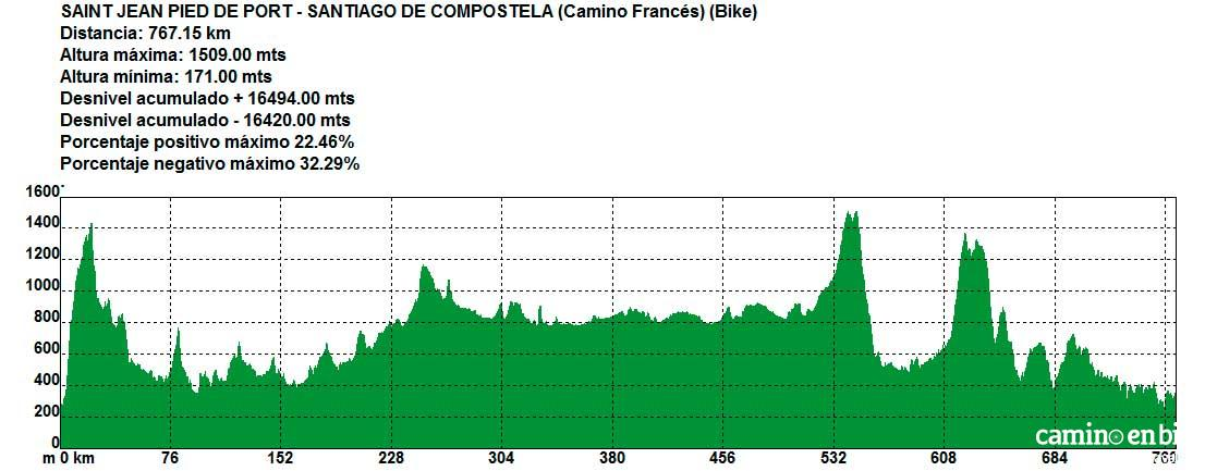 Camino de Santiago Francés - Desnivel desde Saint Jean Pied de Port hasta Santiago de Compostela