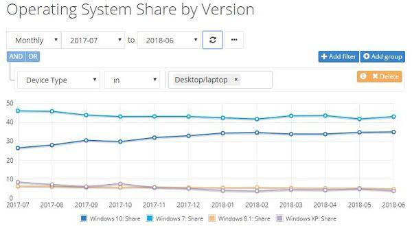 Cuota de mercado de los sistemas operativos de escritorio a Junio 2018