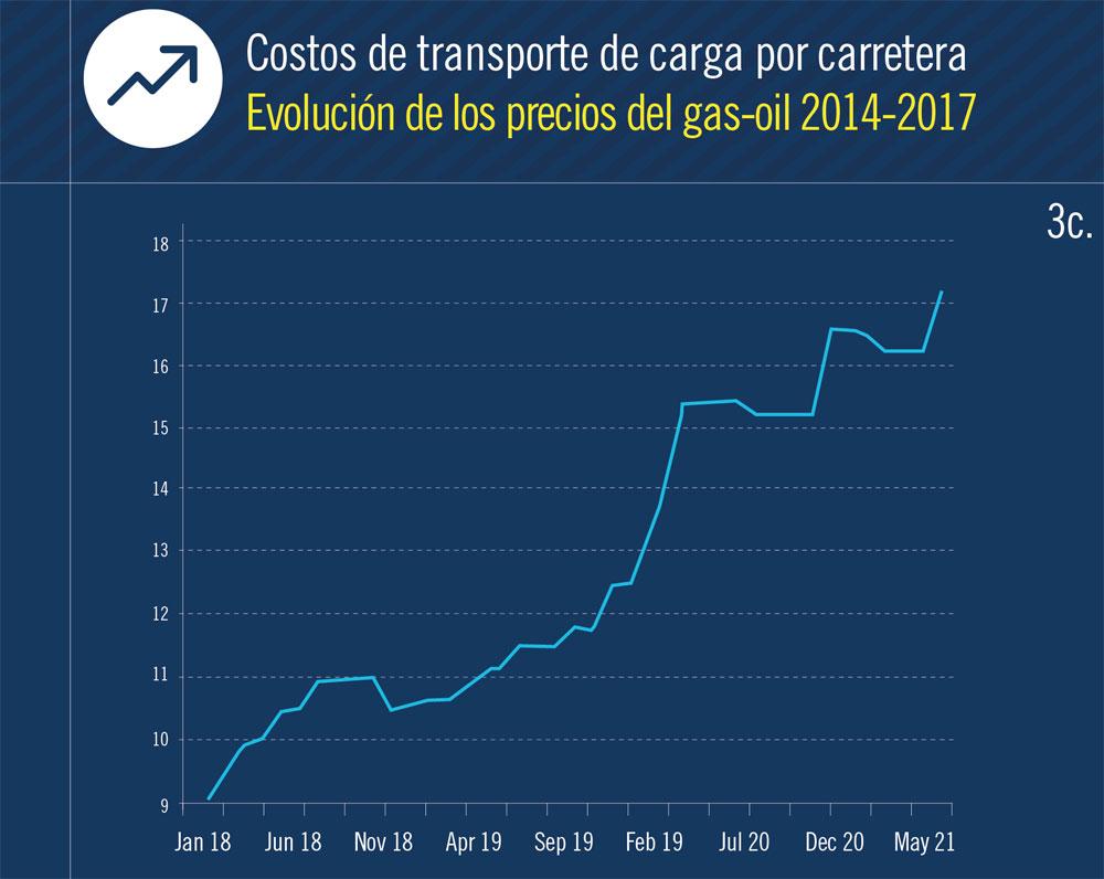 costo gas oil