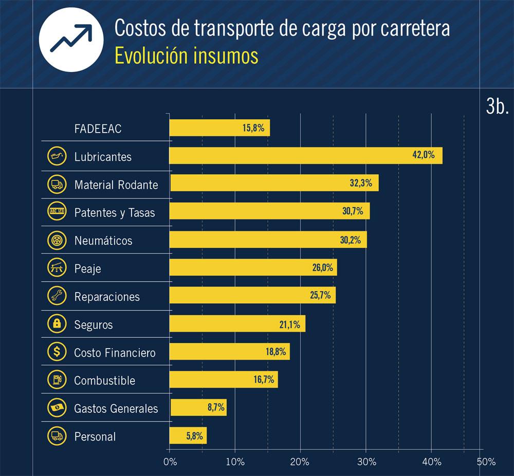costo transporte
