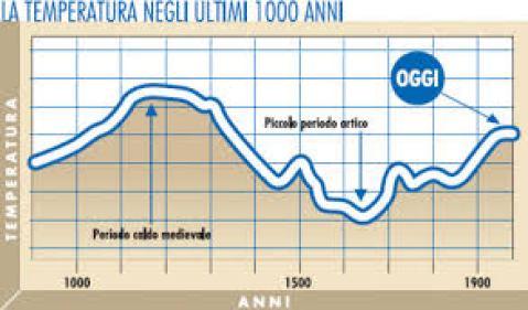grafico peg