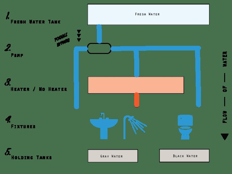 the-plumbing-inside-an-rv