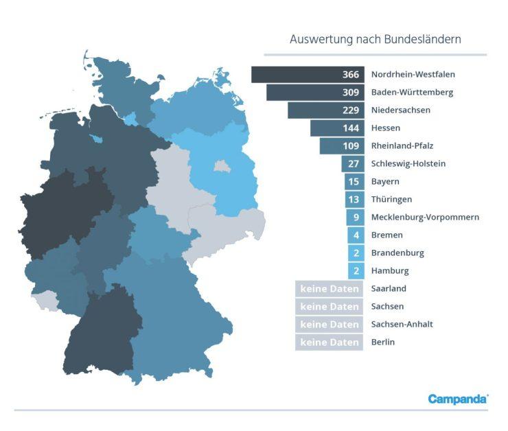 Die meisten Delikte in Nordrhein-Westfalen