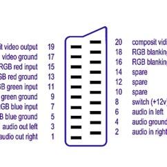 Usb 2 0 Cable Wiring Diagram 2001 Mitsubishi Mirage Radio Costruire Un Cavo Scart + Rca | Camper Life
