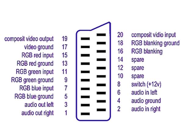 usb 2 0 cable wiring diagram apc smart ups sc 1500 battery costruire un cavo scart + rca | camper life