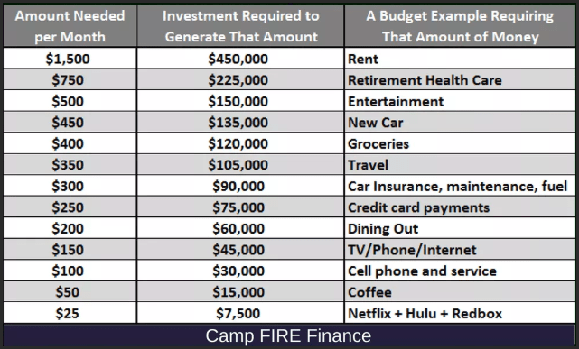 Retirement Cost Examples
