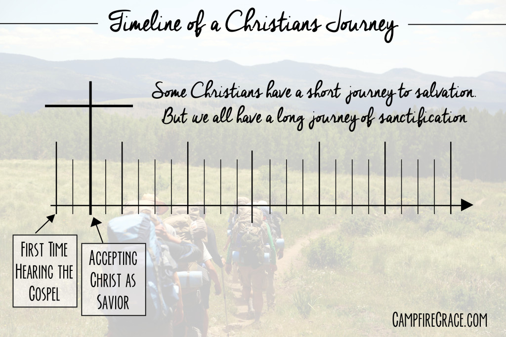 Christian timeline two