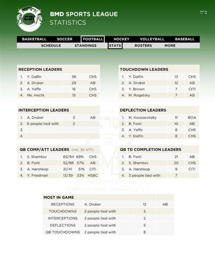 12Leaders Football Stats 12 02 (Custom)
