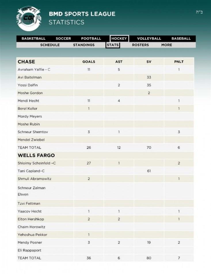 14 Hockey 3CHASE - 4WELLS FARGO Stats 12 02 (Custom)