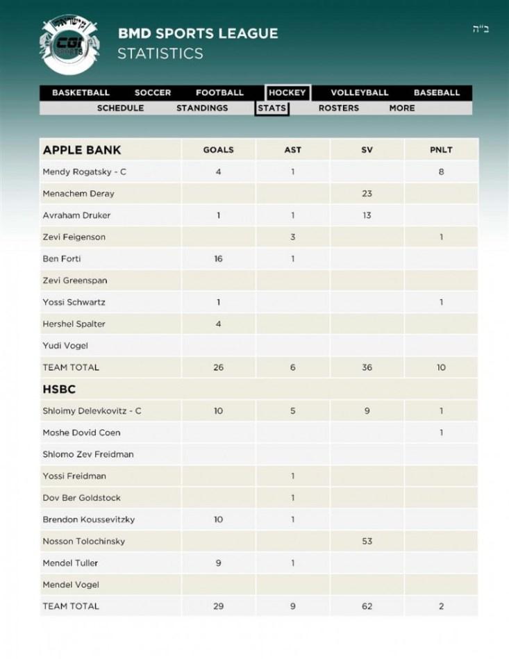 15Hockey 5APPLE - 6HSBC Stats 12 02 (Custom)