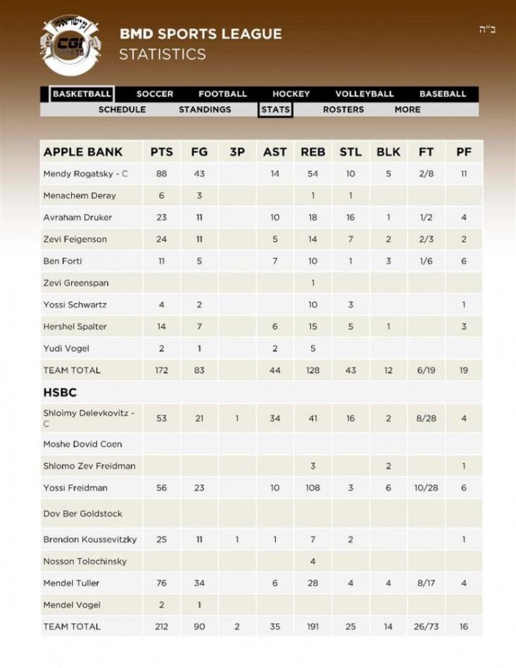 7 Basketball 5APPLE BANK - 6HSBC Stats 12 02 (Custom)