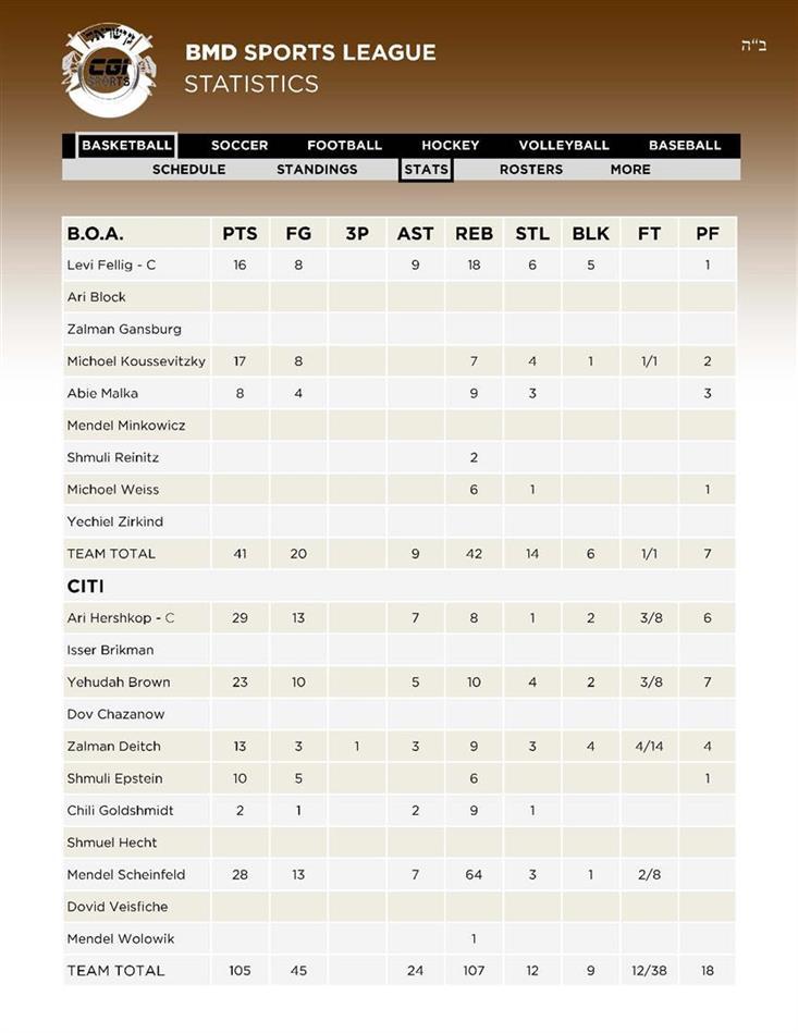 8Basketball 1BOA - 2CITI Stats 28 AV
