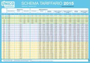 Le nuove tariffe del trasporto pubblico in Campania