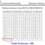 Preferenze Pennacchio