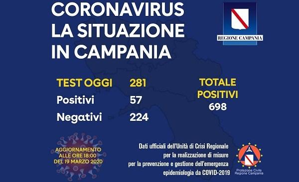 Covid19: in costante crescita i casi in Campania, in 30 sono guariti. Difficoltà all'ospedale di Ariano