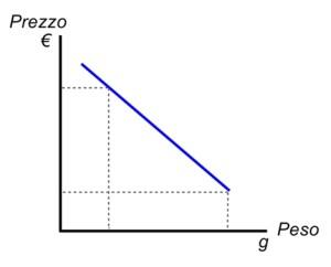Grafico costo leggerezza bastoncini da trekking