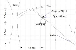 overnight food storage: bear bag hang