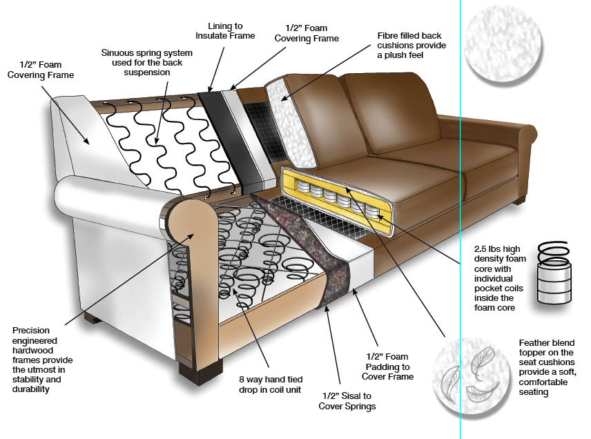 8 way hand tied sofa brands in canada bernhardt leather cushion replacement legacy campio group