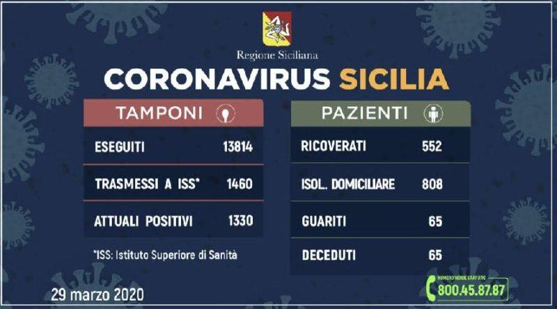 Coronavirus Sicilia: L'aggiornamento in Sicilia: 1330 positivi e 65 guariti