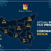 [Coronavirus] Report del 1° Aprile: La Regione conferma i 73 casi a Trapani