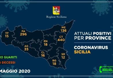 Coronavirus. L'aggiornamento nelle nove province della Sicilia del 31 maggio