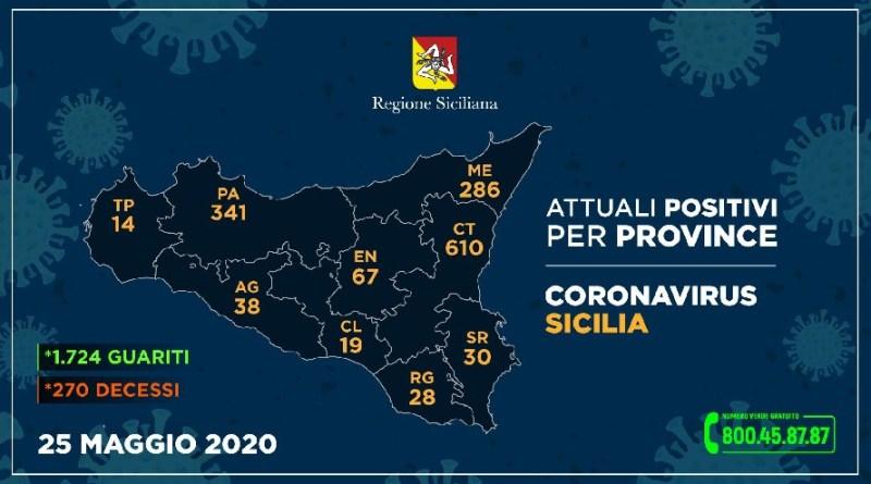 CORONAVIRUS – L'AGGIORNAMENTO NELLE NOVE PROVINCE DELLA SICILIA DEL 25 MAGGIO