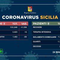 Coronavirus in Sicilia, 2 nuovi contagi: boom di guariti, nessun decesso nelle ultime 24 ore