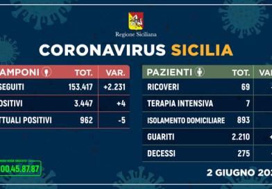Coronavirus: Sicilia; casi positivi sempre in calo -5
