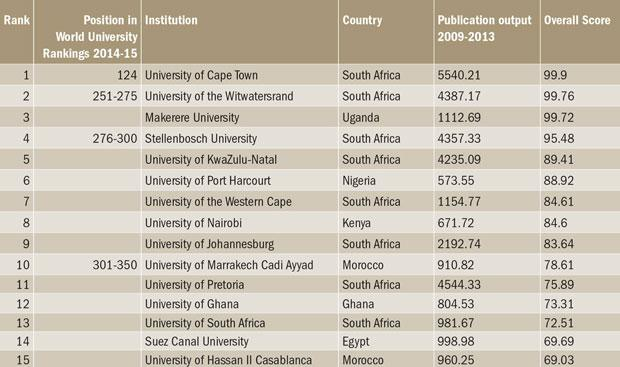top-15-african-universities-by-research-influence-090715-small
