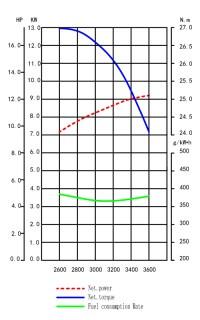 Diagrama putere ZBM 420