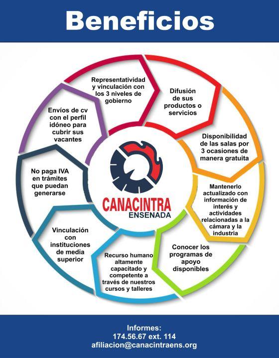 beneficios Canacintra