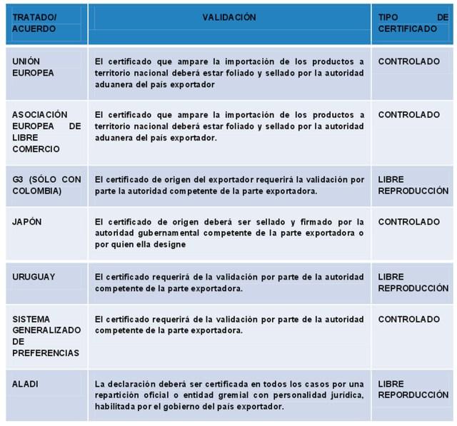 Referencia: http://www.economia.gob.mx/files/comunidad_negocios/industria_comercio/CertificadosOrigenelectronicos.pdf