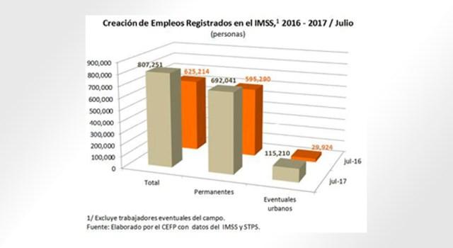 Creacion de empleos registrados en el IMSS al mes de Julio del 2017.
