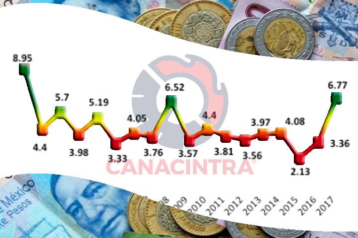 Crecimiento Económico, Inflación, Riesgos; una Perspectiva