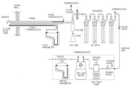 Reference method for measuring releases of particulate