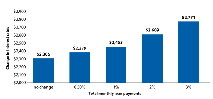 Figure 3: How your total monthly loan payments would increase if interest rates were to rise.