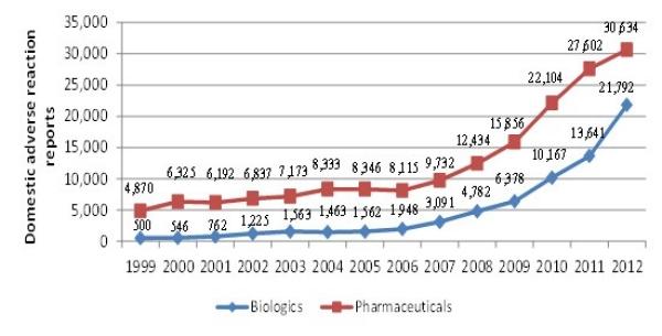Evaluation of the Biologics Program 1999-2000 to 2012-2013 - Canada.ca