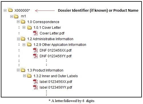 Updated  Guidance Document Preparation of Regulatory