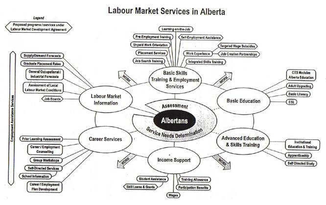 Canada-Alberta Agreement on Labour Market Development