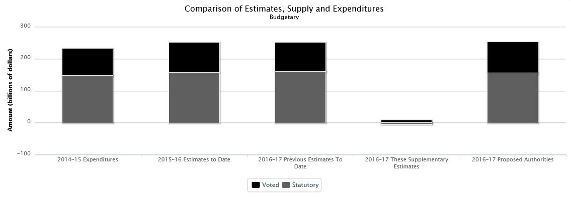 Complete text for Supplementary estimates (A), 2016-17