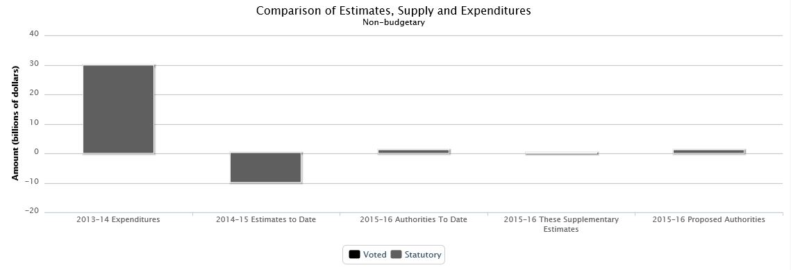 Complete text for Supplementary estimates (B), 2015-16