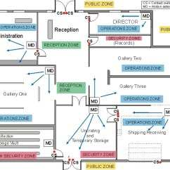 Pir Motion Sensor Light Wiring Diagram 4 Pin To 7 Trailer Adapter Thieves And Vandals Canada Ca Example Of Chart Displaying Security Zones Contact Switches Detectors Intrusion Alarm