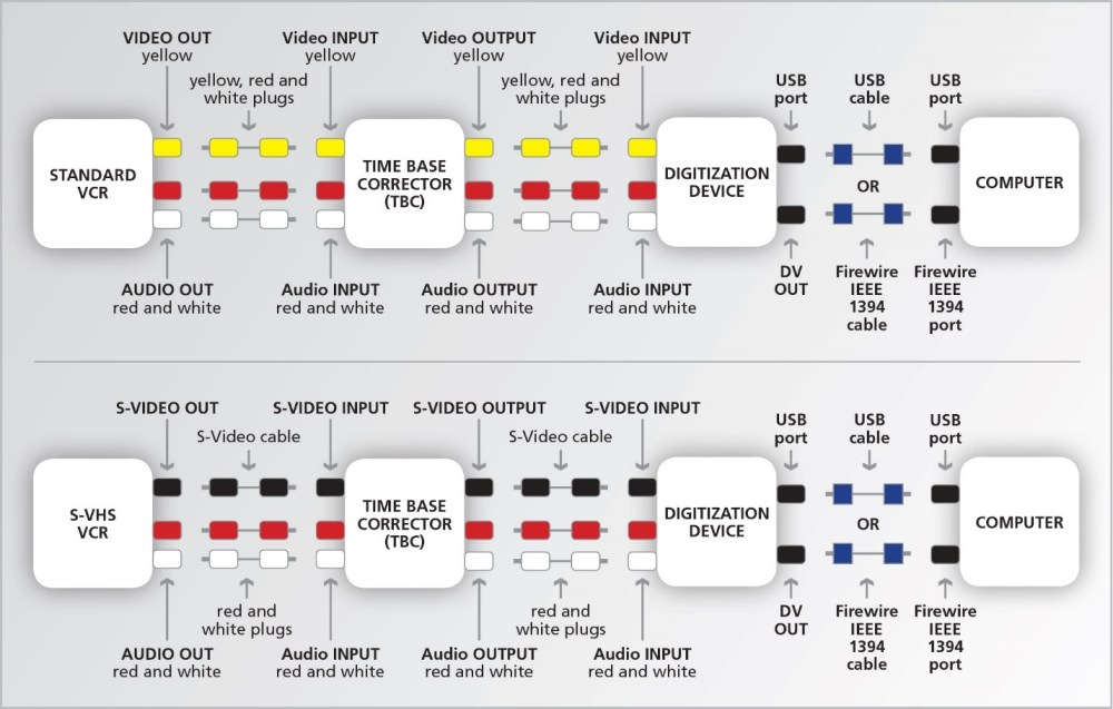 medium resolution of connection diagrams for digitization set up two note that the audio connections from the vcr or s vhs vcr can bypass the tbc and