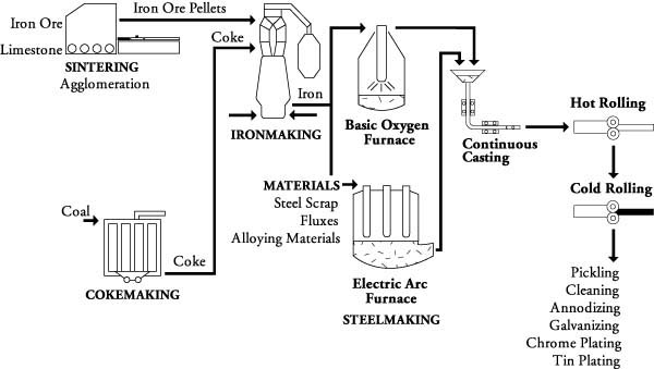 Environmental Code of Practice for integrated steel mills