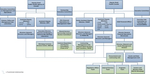small resolution of wrg 5047 e procurement process flow diagram e procurement process flow diagram