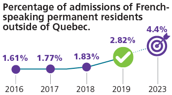 Described below: French speaking permanent resident (%)
