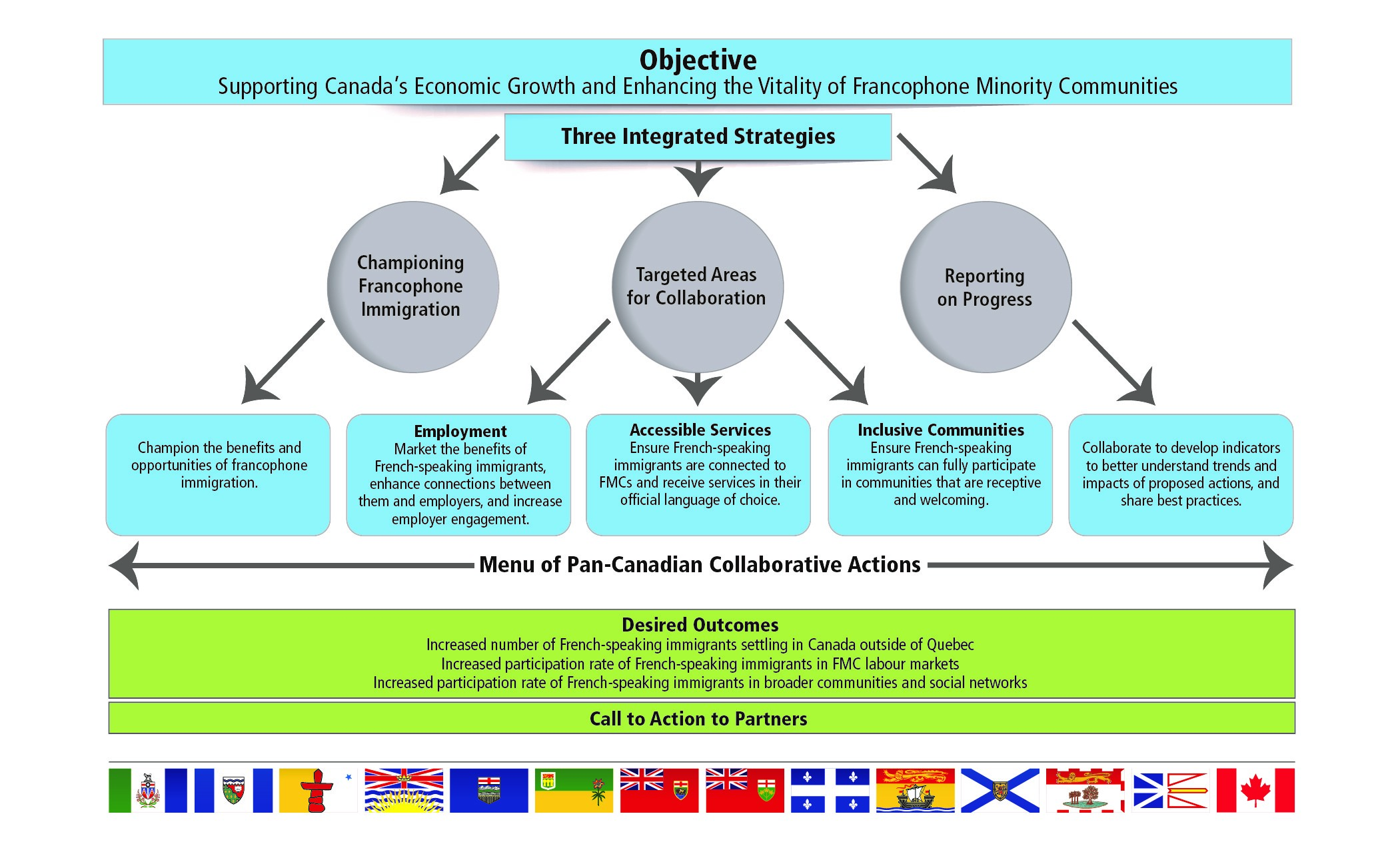 Annex A – Action Plan For Increasing Francophone Immigration